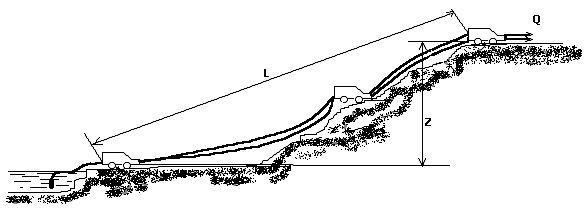 Схема заполнения водоема