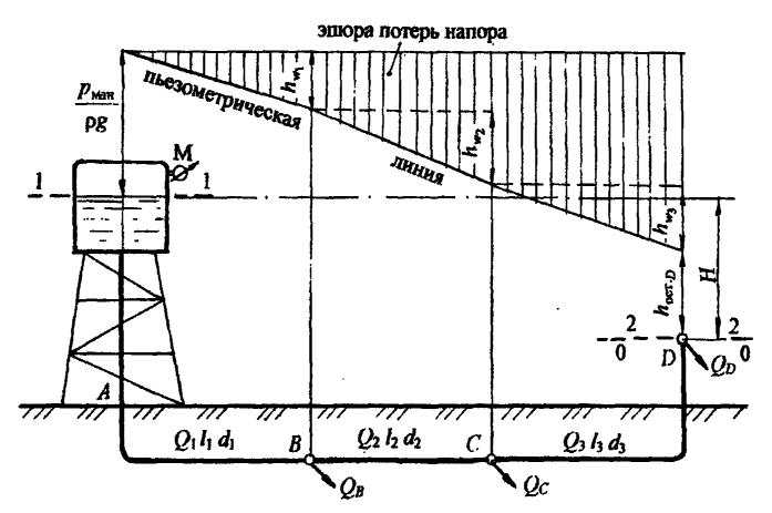Пьезометрические трубки для водонапорных башен